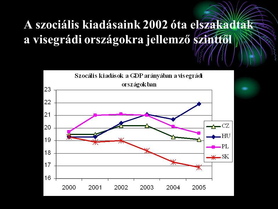 A szociális kiadásaink 2002 óta elszakadtak a visegrádi országokra jellemző szinttől