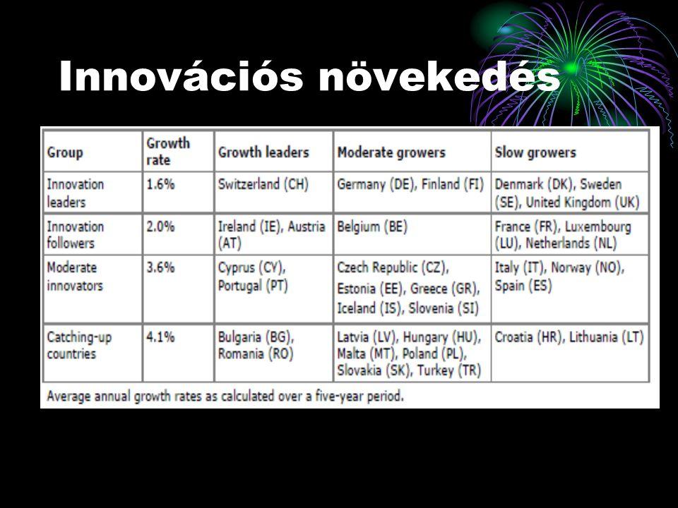 Innovációs növekedés