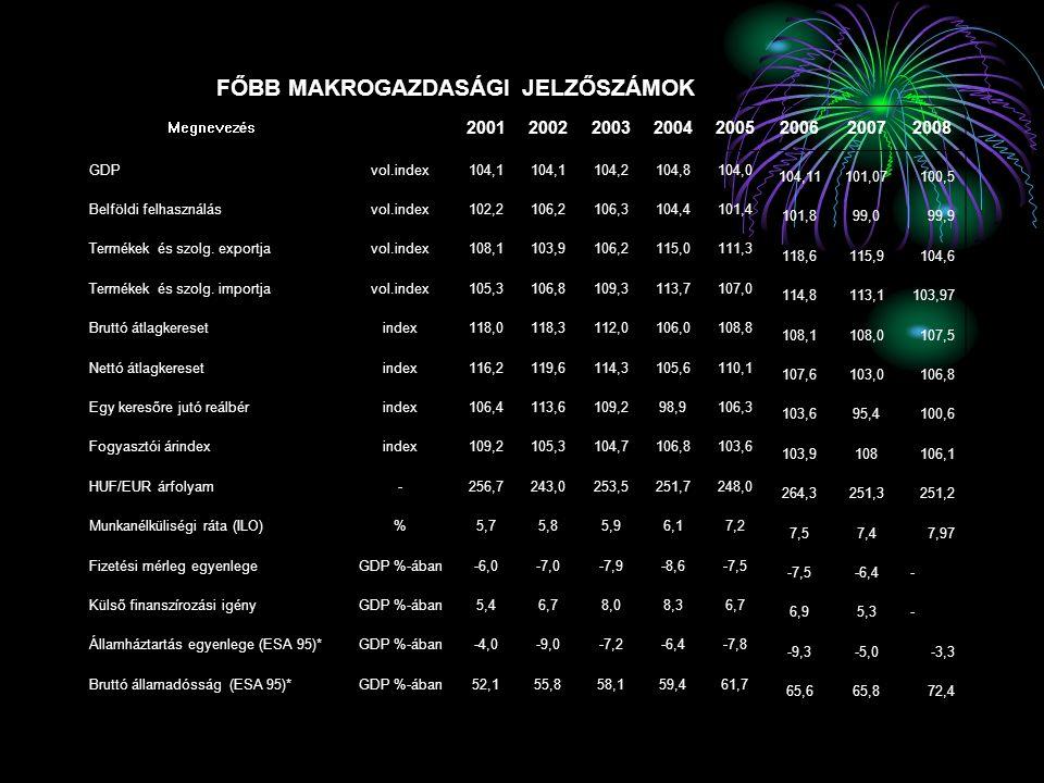 Számos rangsor mutatja a lemaradásunkat, 2 példa A Világgazdasági Fórum versenyképességi listáján 2002-ben 29.