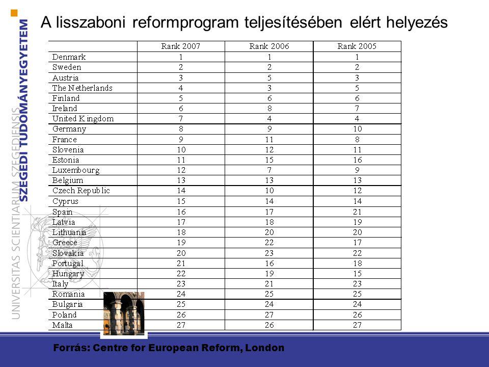 A lisszaboni reformprogram teljesítésében elért helyezés Forrás: Centre for European Reform, London