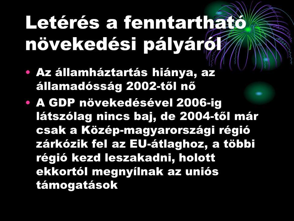 Letérés a fenntartható növekedési pályáról Az államháztartás hiánya, az államadósság 2002-től nő A GDP növekedésével 2006-ig látszólag nincs baj, de 2004-től már csak a Közép-magyarországi régió zárkózik fel az EU-átlaghoz, a többi régió kezd leszakadni, holott ekkortól megnyílnak az uniós támogatások