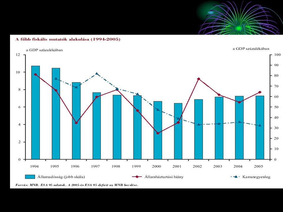 2002-2006 között rendszeres a tervezett hiány túllépése