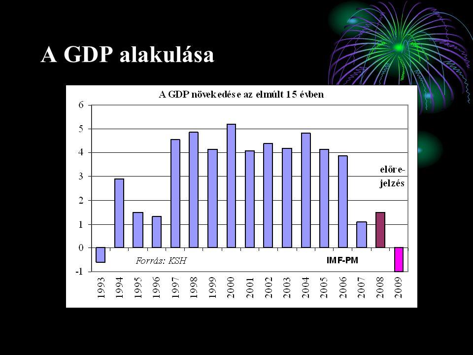 Az államháztartási deficit eltérése a 2004.
