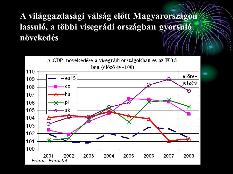 A világgazdasági válság előtt Magyarországon lassuló, a többi visegrádi országban gyorsuló növekedés
