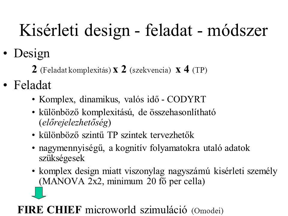 Kisérleti design - feladat - módszer Design 2 (Feladat komplexitás) x 2 (szekvencia) x 4 (TP) Feladat Komplex, dinamikus, valós idő - CODYRT különböző