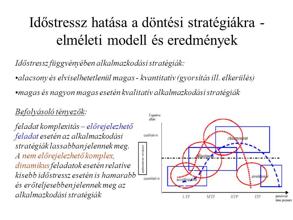 Időstressz hatása a döntési stratégiákra - elméleti modell és eredmények Időstressz függvényében alkalmazkodási stratégiák: alacsony és elviselhetetle