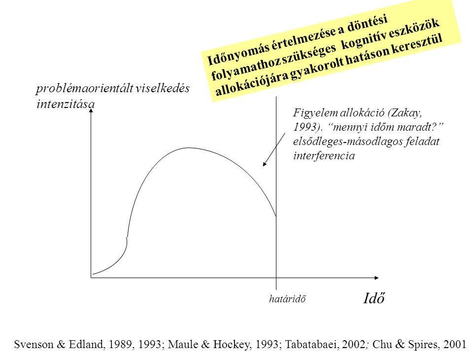"""problémaorientált viselkedés intenzitása Idő határidő Figyelem allokáció (Zakay, 1993). """"mennyi időm maradt?"""" elsődleges-másodlagos feladat interferen"""