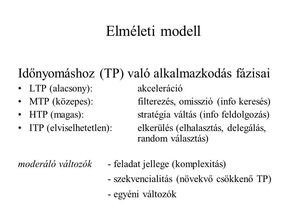 Kognitív befektetés kvalitatív kvantitatív LTP MTPHTP ITP Akceleráció erőforrás mobilizálás Alkalmazkodás információ kezelésben (volumen) Váltás (stratégia) Elkerülés Észlelt időnyomás Alkalmaz- kodási stratégiák határidő Integrált model – inverted U paradigm for cognitive effort