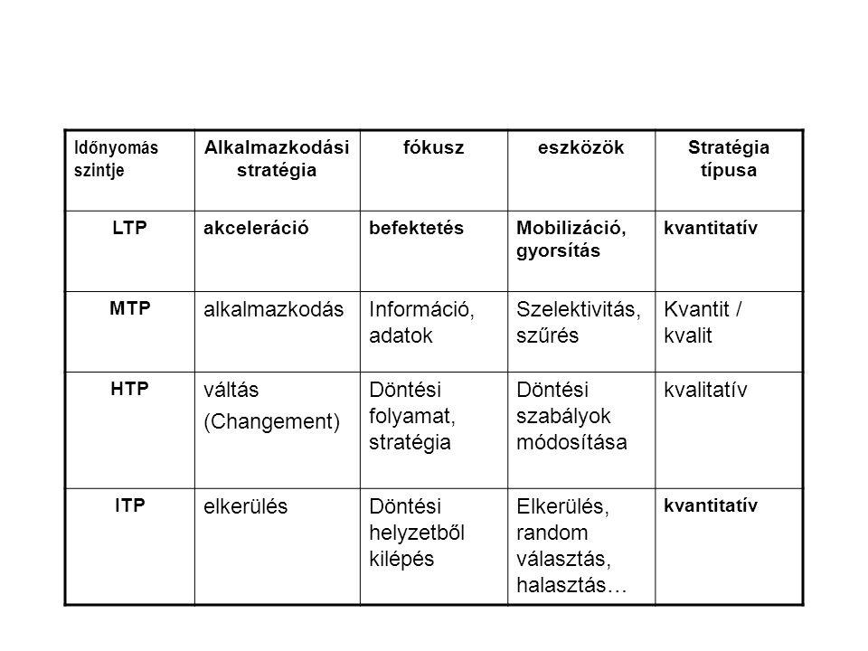 Időnyomás szintje Alkalmazkodási stratégia fókuszeszközökStratégia típusa LTPakcelerációbefektetésMobilizáció, gyorsítás kvantitatív MTP alkalmazkodás