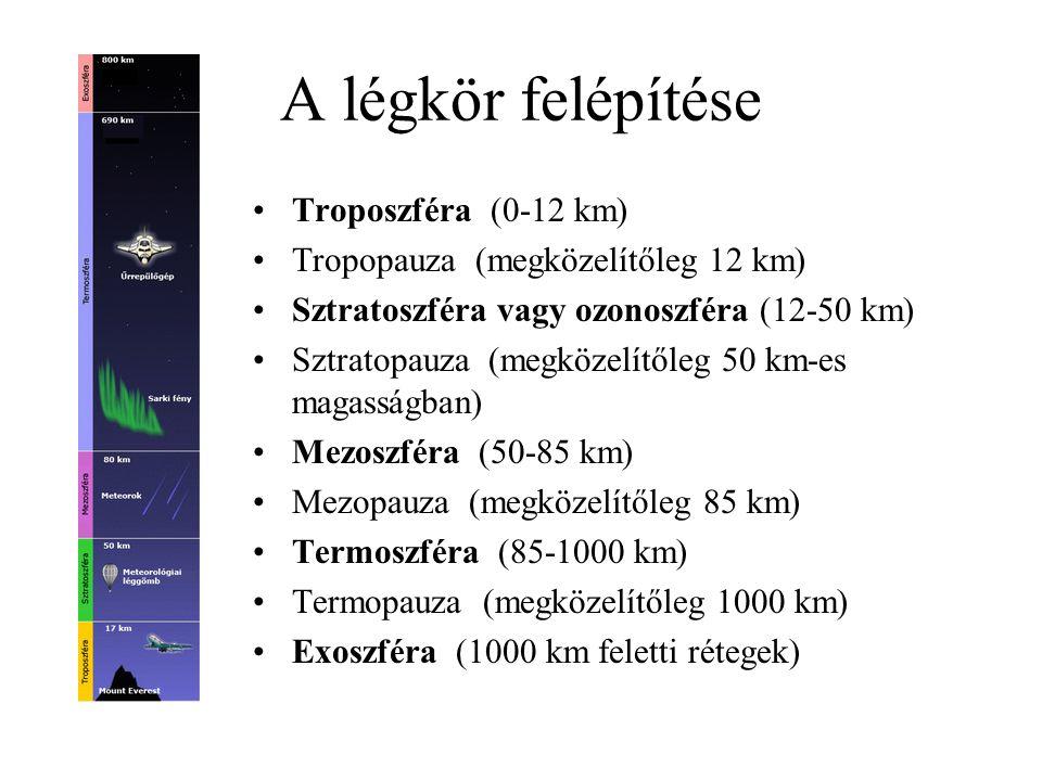 A légkör felépítése Troposzféra (0-12 km) Tropopauza (megközelítőleg 12 km) Sztratoszféra vagy ozonoszféra (12-50 km) Sztratopauza (megközelítőleg 50
