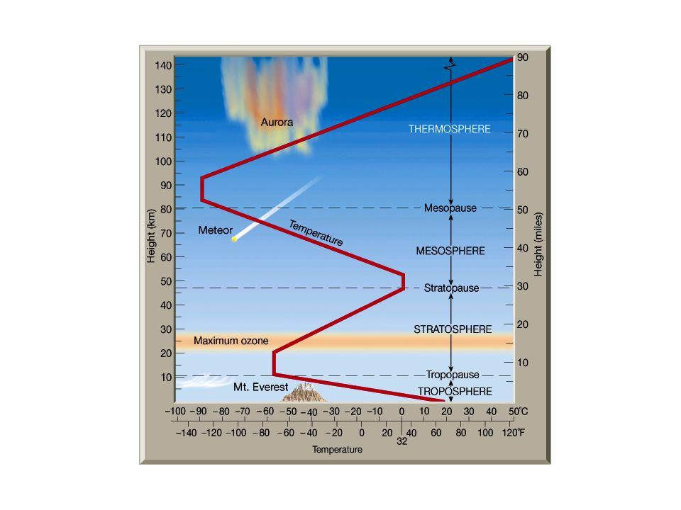 Troposzféra 12 km magasságig meteorológiai jelenségek többsége – pl.