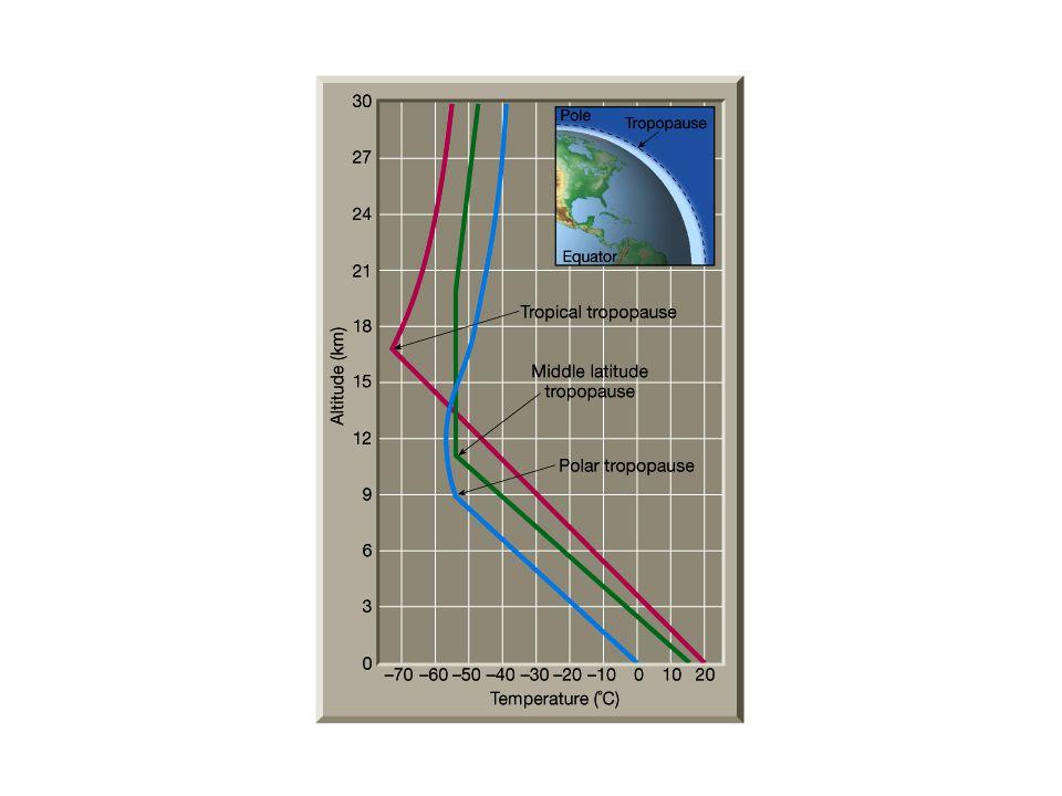 Sztratoszféra 12-50 km Benne: felfelé nő a hőmérséklet Benne: ózonpajzs – e miatt melegebb Felhőmentes