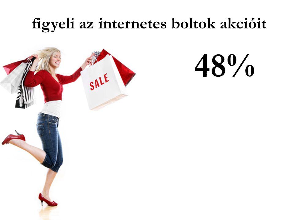 figyeli az internetes boltok akcióit 48%
