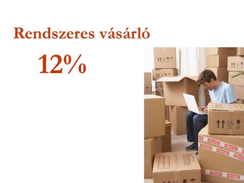 Rendszeres vásárló 12%