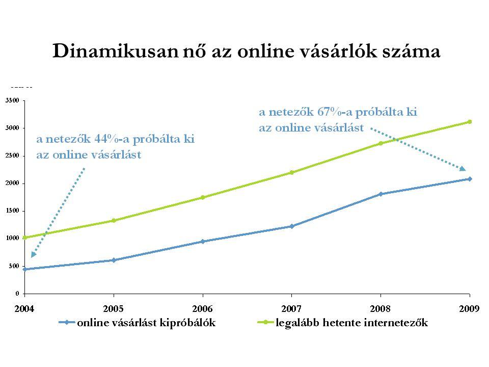 Dinamikusan nő az online vásárlók száma