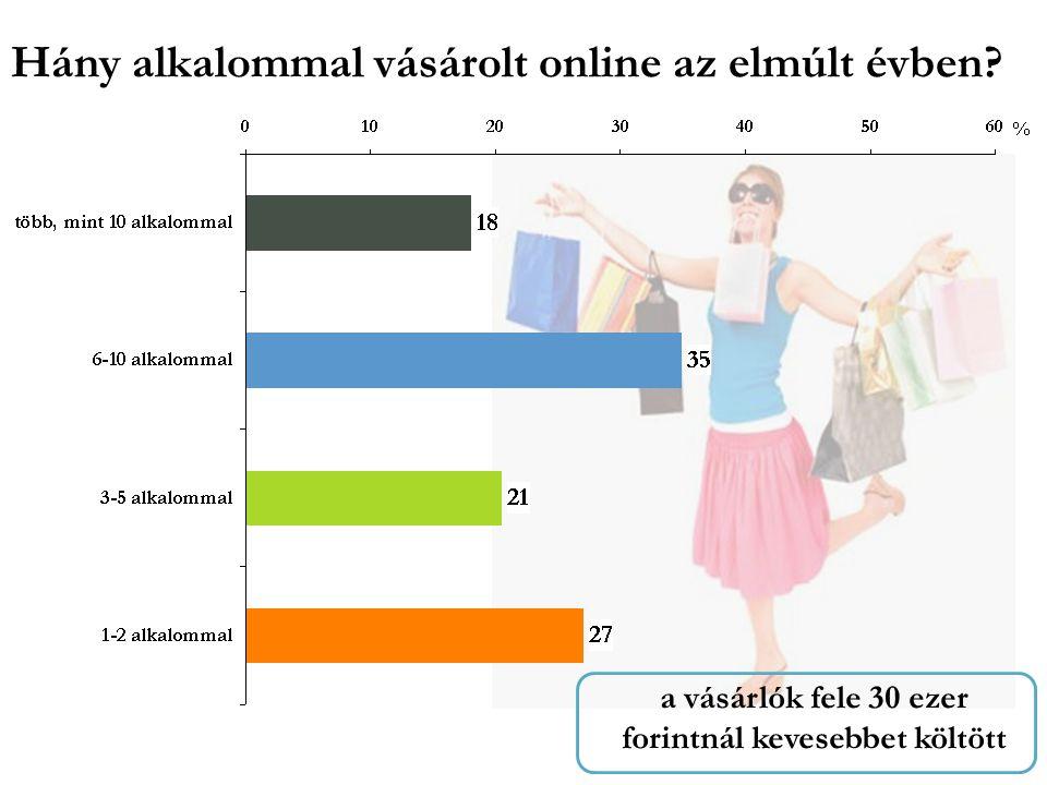 Hány alkalommal vásárolt online az elmúlt évben.