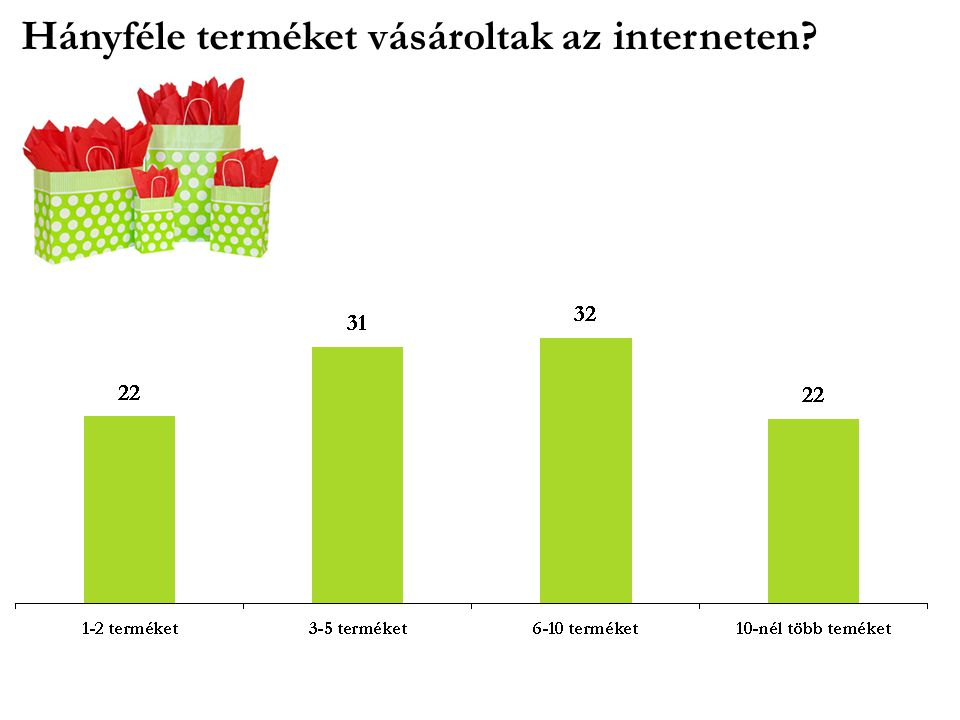 Hányféle terméket vásároltak az interneten?