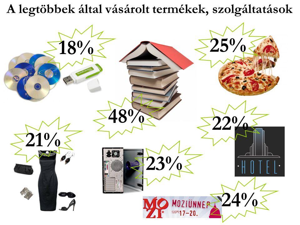 A legtöbbek által vásárolt termékek, szolgáltatások 18%25%48%21%22%24%23%