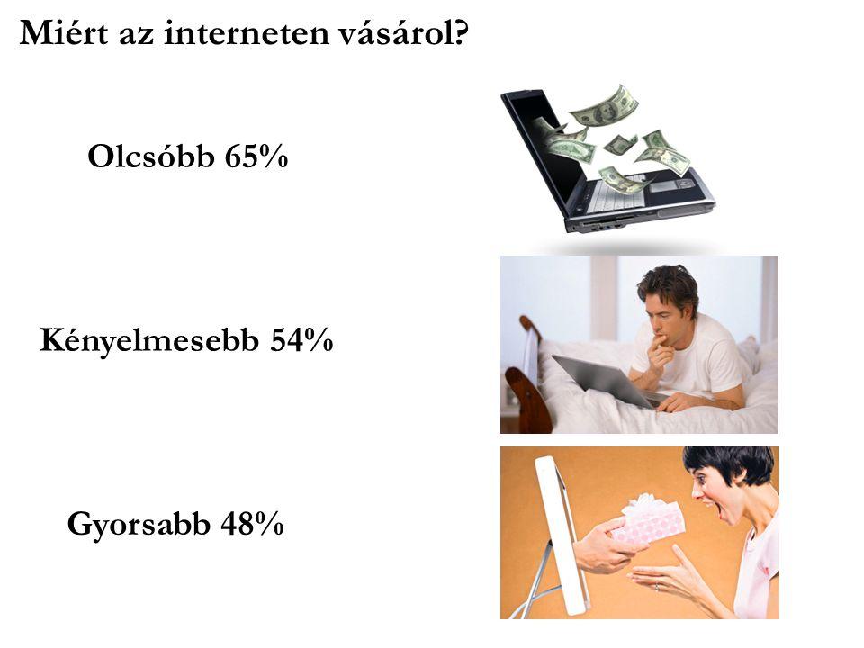 Miért az interneten vásárol? Olcsóbb 65% Kényelmesebb 54% Gyorsabb 48%