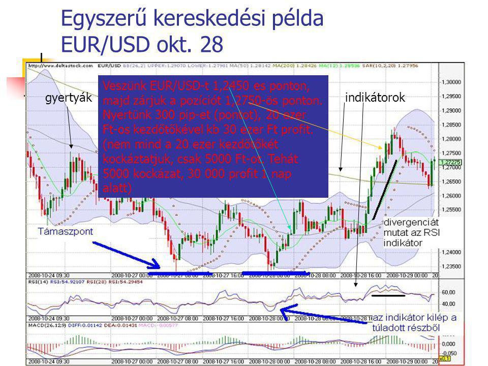 Egyszerű kereskedési példa EUR/USD okt. 28 gyertyákindikátorok Veszünk EUR/USD-t 1,2450 es ponton, majd zárjuk a pozíciót 1,2750-ös ponton. Nyertünk 3