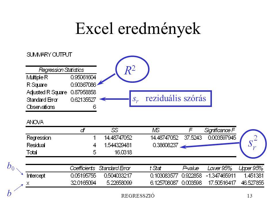 REGRESSZIÓ13 Excel eredmények s r reziduális szórás b0b0 b R2R2