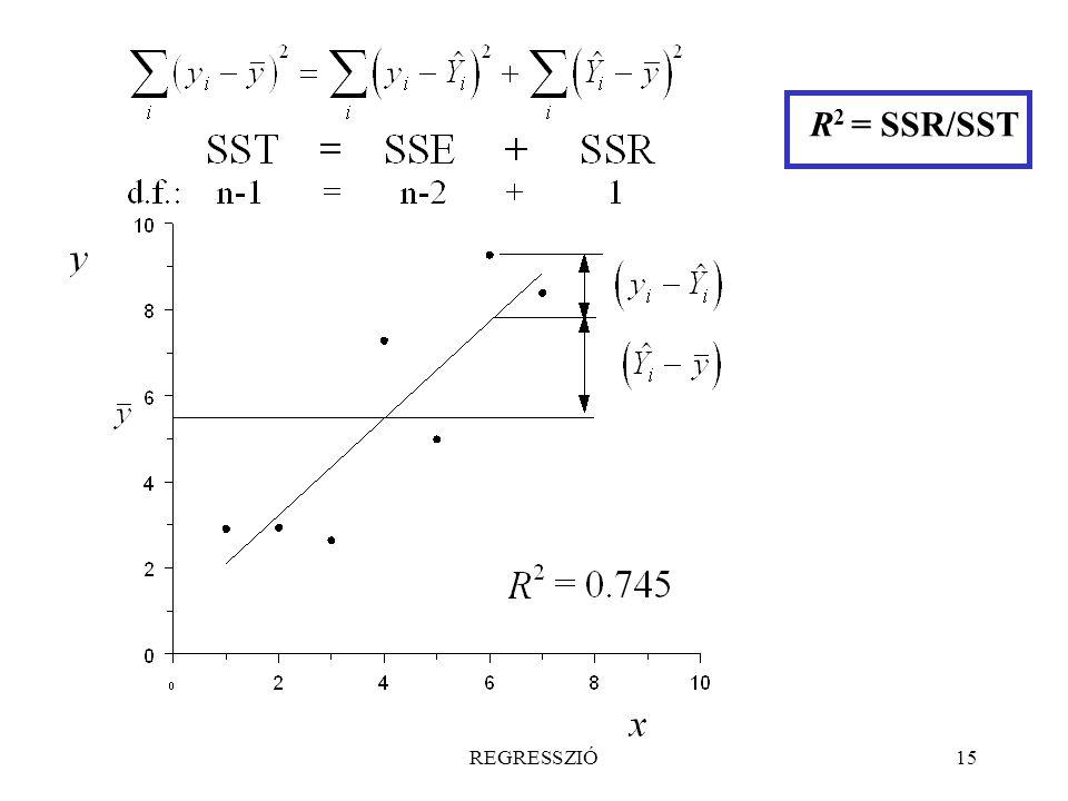 REGRESSZIÓ15 R 2 = SSR/SST