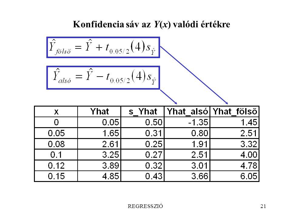 REGRESSZIÓ21 Konfidencia sáv az Y(x) valódi értékre