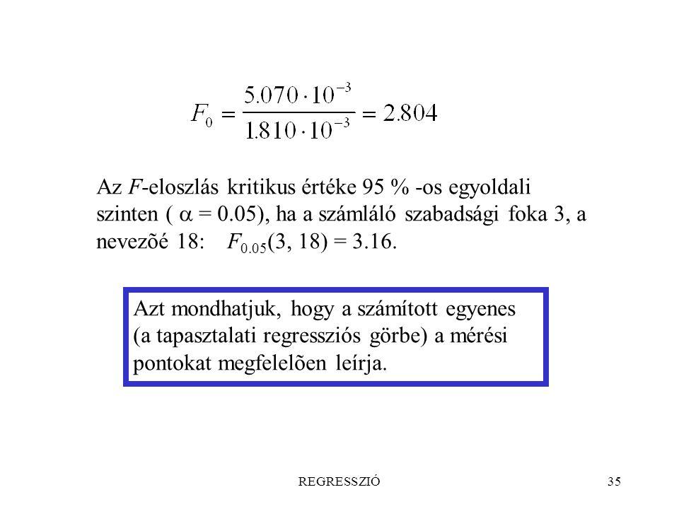 REGRESSZIÓ35 Az F-eloszlás kritikus értéke 95 % -os egyoldali szinten (  = 0.05), ha a számláló szabadsági foka 3, a nevezõé 18: F 0.05 (3, 18) = 3.1