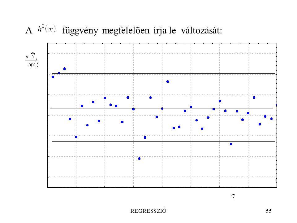 REGRESSZIÓ55 A függvény megfelelõen írja le változását: