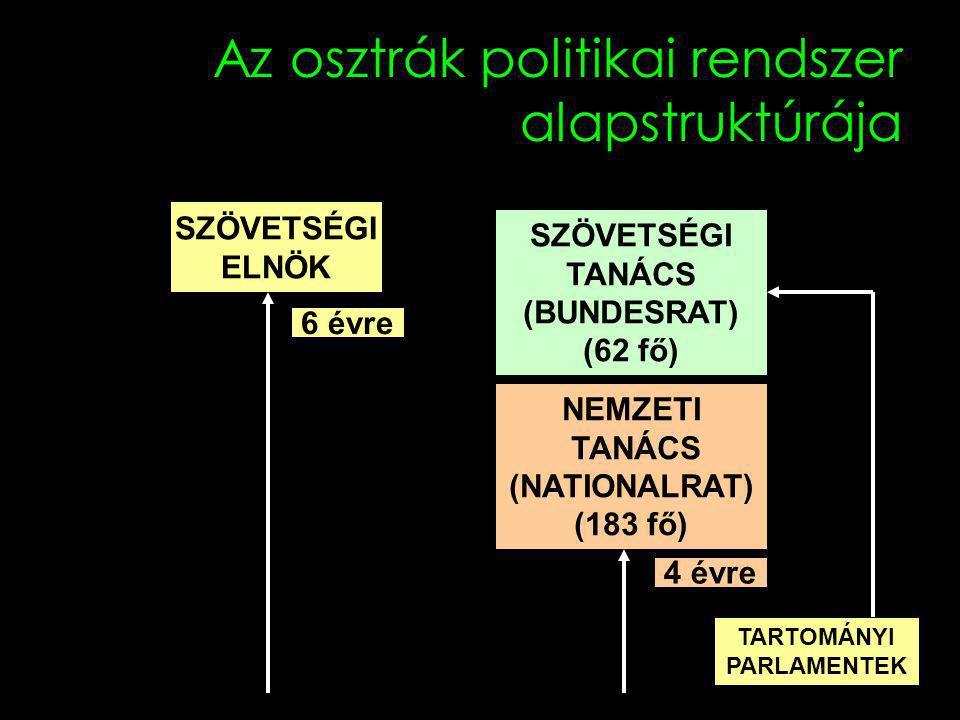 Az osztrák politikai rendszer alapstruktúrája SZÖVETSÉGI ELNÖK SZÖVETSÉGI TANÁCS (BUNDESRAT) (62 fő) NEMZETI TANÁCS (NATIONALRAT) (183 fő) 6 évre 4 évre TARTOMÁNYI PARLAMENTEK