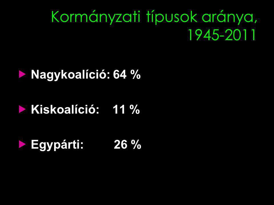 Kormányzati típusok aránya, 1945-2011  Nagykoalíció: 64 %  Kiskoalíció: 11 %  Egypárti: 26 %