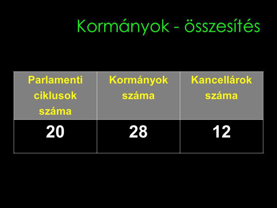 Kormányok - összesítés Parlamenti ciklusok száma Kormányok száma Kancellárok száma 202812