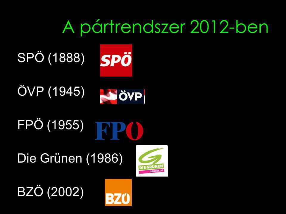 A pártrendszer 2012-ben SPÖ (1888) ÖVP (1945) FPÖ (1955) Die Grünen (1986) BZÖ (2002)