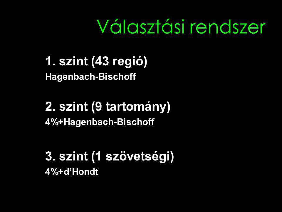 Választási rendszer 1.szint (43 regió) Hagenbach-Bischoff 2.
