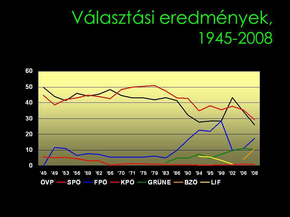 Választási eredmények, 1945-2008