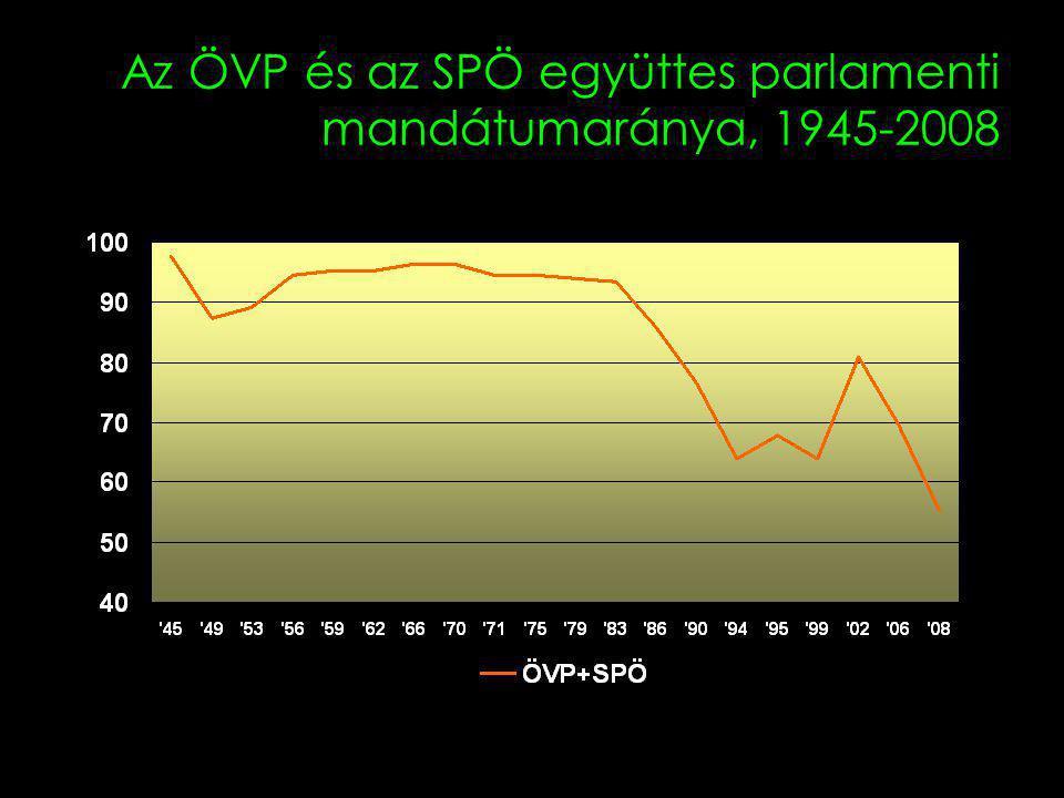 Az ÖVP és az SPÖ együttes parlamenti mandátumaránya, 1945-2008