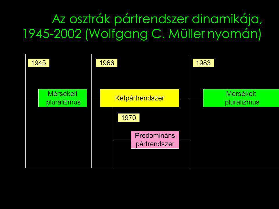Az osztrák pártrendszer dinamikája, 1945-2002 (Wolfgang C.