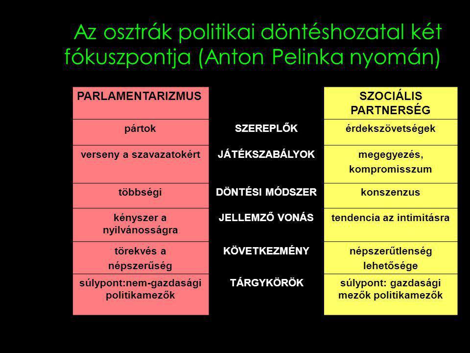 Az osztrák politikai döntéshozatal két fókuszpontja (Anton Pelinka nyomán) PARLAMENTARIZMUSSZOCIÁLIS PARTNERSÉG pártokSZEREPLŐKérdekszövetségek verseny a szavazatokértJÁTÉKSZABÁLYOKmegegyezés, kompromisszum többségiDÖNTÉSI MÓDSZERkonszenzus kényszer a nyilvánosságra JELLEMZŐ VONÁStendencia az intimitásra törekvés a népszerűség KÖVETKEZMÉNYnépszerűtlenség lehetősége súlypont:nem-gazdasági politikamezők TÁRGYKÖRÖKsúlypont: gazdasági mezők politikamezők