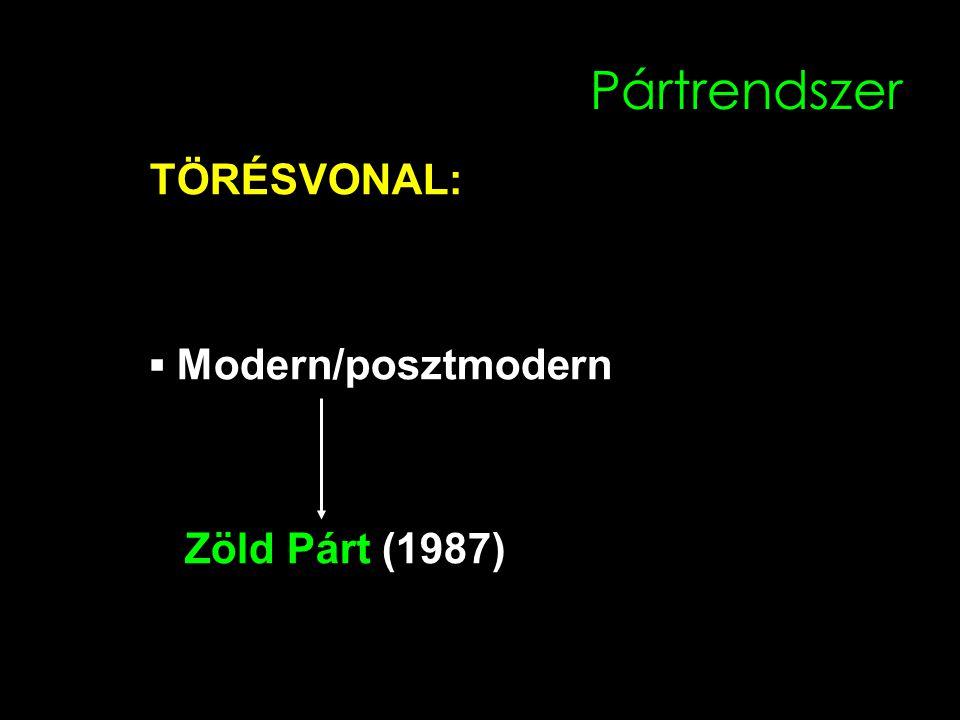 Pártrendszer TÖRÉSVONAL: ▪ Modern/posztmodern Zöld Párt (1987)