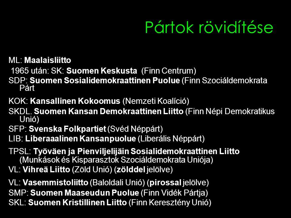 Pártok rövidítése ML: Maalaisliitto 1965 után: SK: Suomen Keskusta (Finn Centrum) SDP: Suomen Sosialidemokraattinen Puolue (Finn Szociáldemokrata Párt KOK: Kansallinen Kokoomus (Nemzeti Koalíció) SKDL.