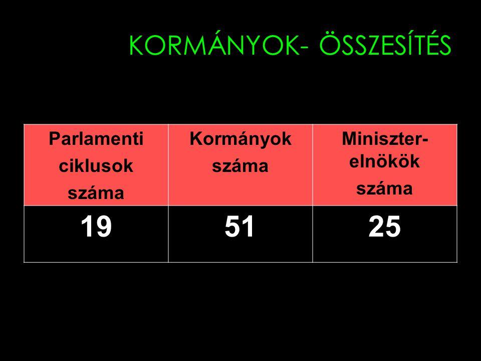 KORMÁNYOK- ÖSSZESÍTÉS Parlamenti ciklusok száma Kormányok száma Miniszter- elnökök száma 195125