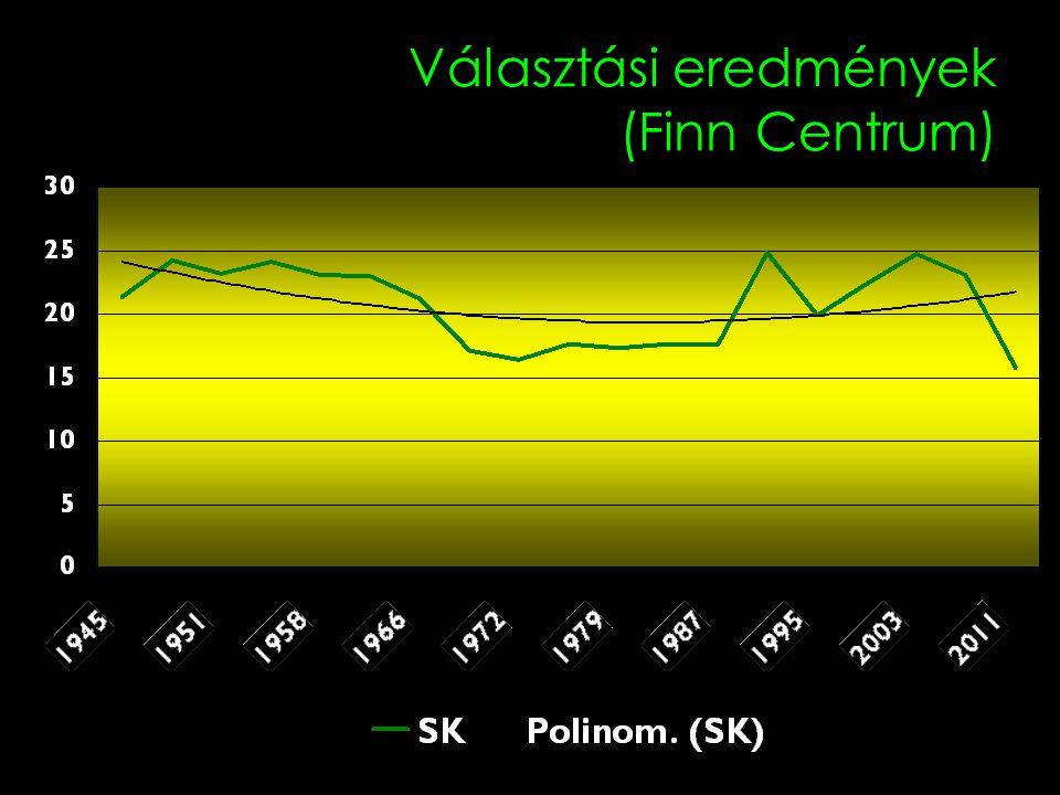 Választási eredmények (Finn Centrum)