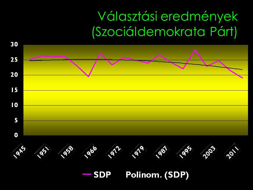 Választási eredmények (Szociáldemokrata Párt)