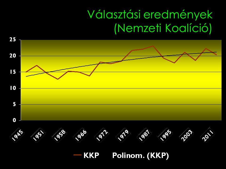 Választási eredmények (Nemzeti Koalíció)