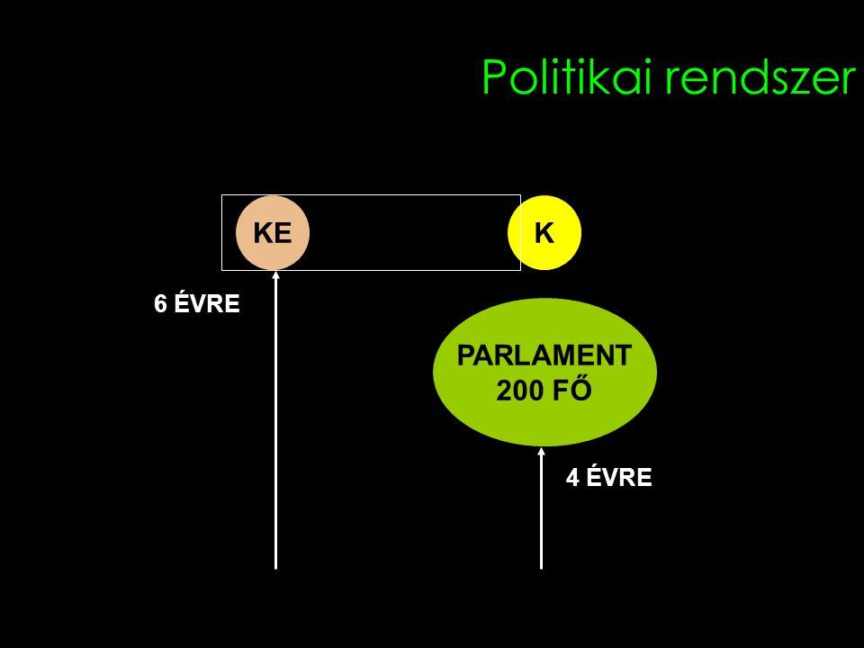 Politikai rendszer PARLAMENT 200 FŐ KEK 6 ÉVRE 4 ÉVRE