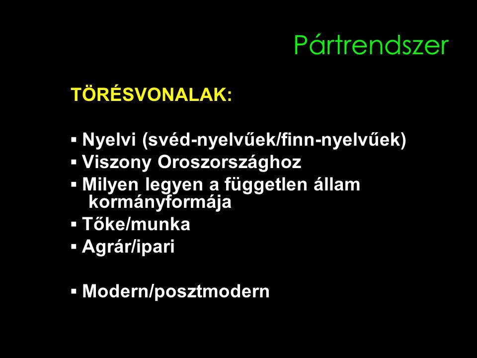 Pártrendszer TÖRÉSVONALAK: ▪ Nyelvi (svéd-nyelvűek/finn-nyelvűek) ▪ Viszony Oroszországhoz ▪ Milyen legyen a független állam kormányformája ▪ Tőke/munka ▪ Agrár/ipari ▪ Modern/posztmodern