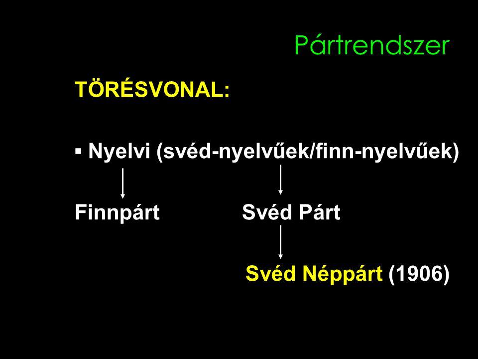 Pártrendszer TÖRÉSVONAL: ▪ Nyelvi (svéd-nyelvűek/finn-nyelvűek) Finnpárt Svéd Párt Svéd Néppárt (1906)