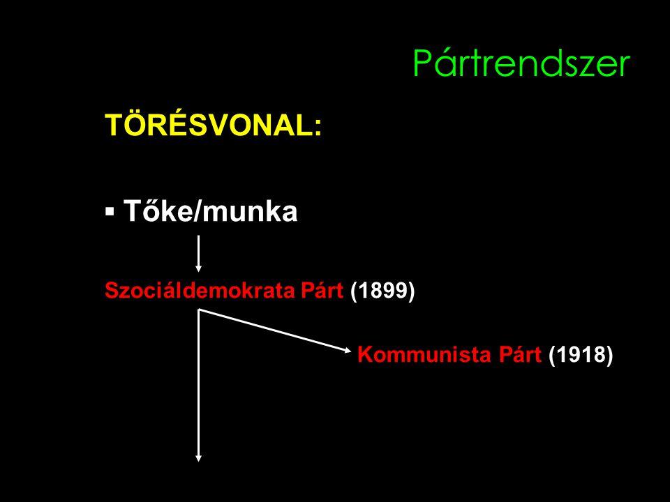 Pártrendszer TÖRÉSVONAL: ▪ Tőke/munka Szociáldemokrata Párt (1899) Kommunista Párt (1918)