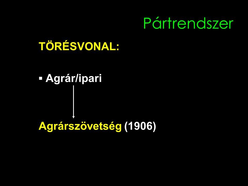 Pártrendszer TÖRÉSVONAL: ▪ Agrár/ipari Agrárszövetség (1906)