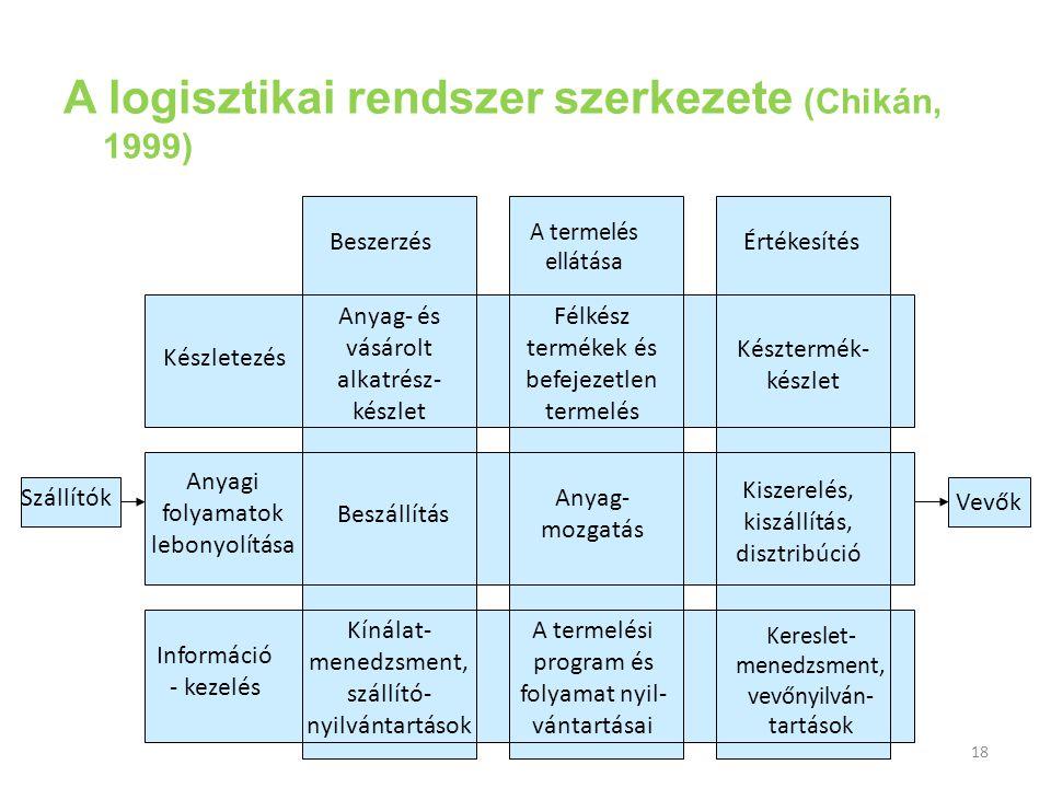 18 A logisztikai rendszer szerkezete (Chikán, 1999) Félkész termékek és befejezetlen termelés Anyag- és vásárolt alkatrész- készlet Késztermék- készle